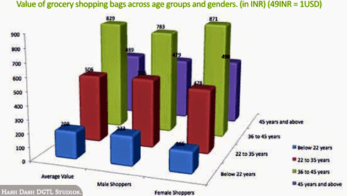 Average Groceries Spent Per Visit by Age