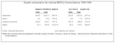 NAZI; quadro comparativo; rubicas; lucros do bescl; actual; bes; bancos; holocausto