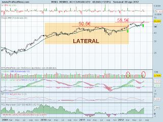 analisis tecnico de-henkel-a 10 de agosto de 2012