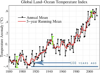 NASA Global Land-Ocean Temperature Index