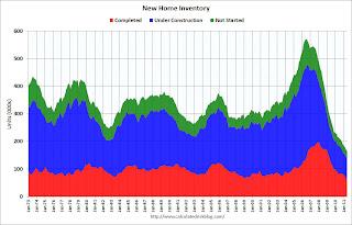 NHS Inventory