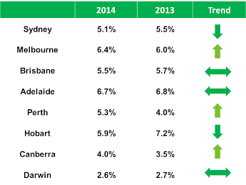 ABS capital city jobless rate December 2014