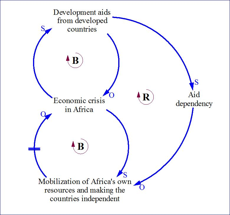 Aid Dependency In Africa An Example Of Shifting The Burden System
