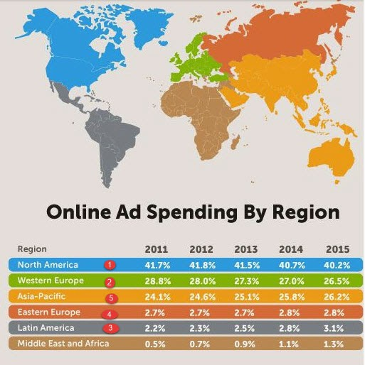 huge gap between north america and Europe Digital Marketing Spends