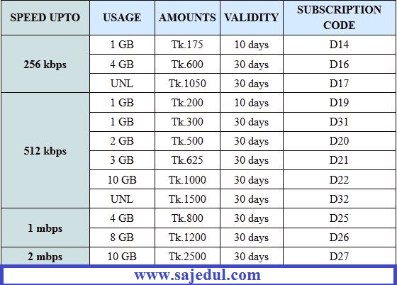 Teletalk 3g Internet Prepaid