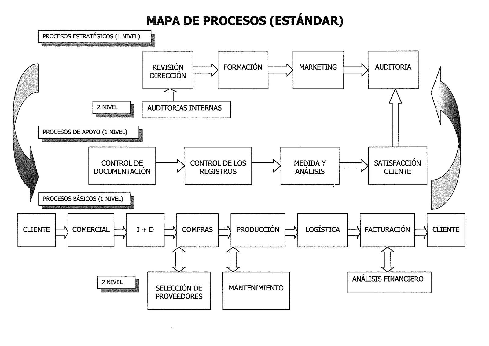 Seminario iso 9001 2000 gesti n por procesos for Mapeo de procesos ejemplo
