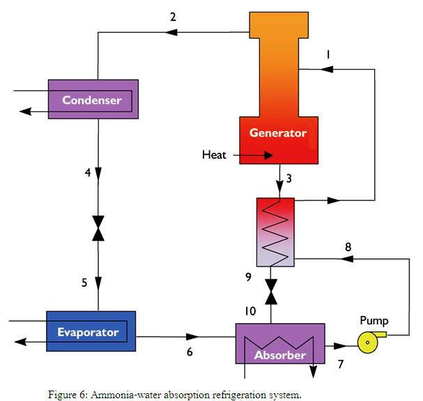 refrigeration cycle diagram in refrigerator  refrigeration