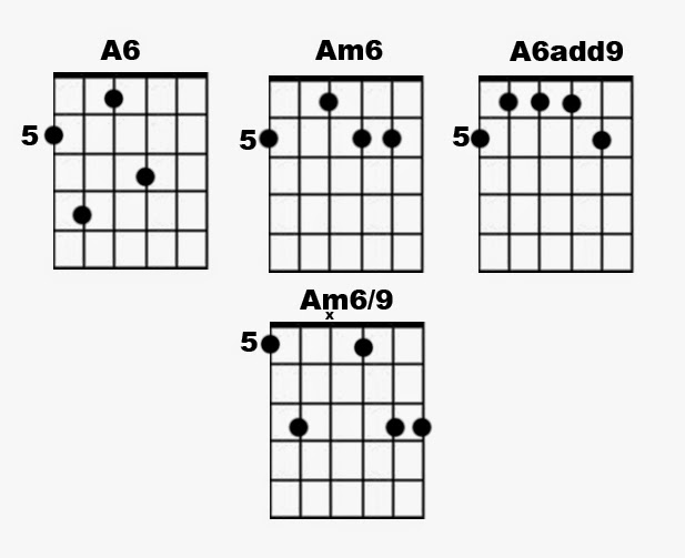 Dotted 8th Heaven Worship Guitar Blog Know Your Chords 6th