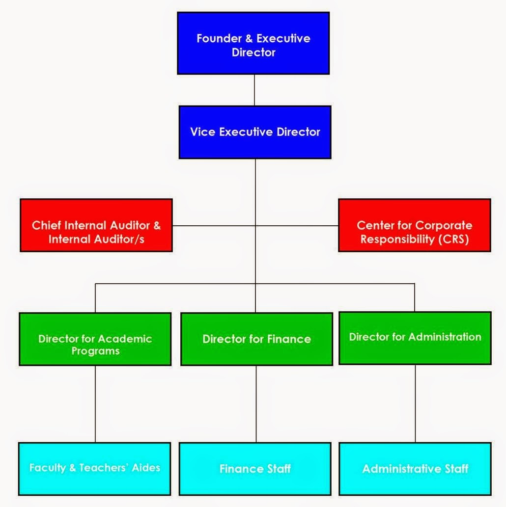 lidl organisational structure The aldi story overview aldi is one of america's favorite grocers our growth and success are attributed to our commitment to building efficiencies at every level—from store construction, to distribution, to the specific products we stock.
