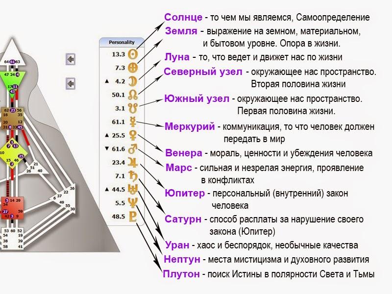 Дизайн человека расчет рейв карты