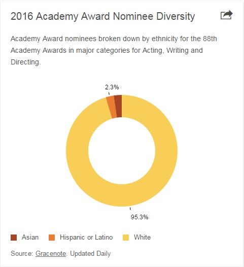 Estala o Verniz Racial em Hollywood