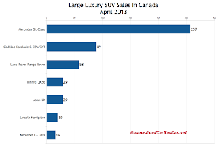 Canada April 2013 large luxury suv sales chart