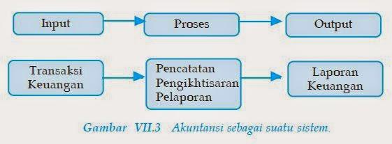 suatu gambaran akuntansi sebagai sistem