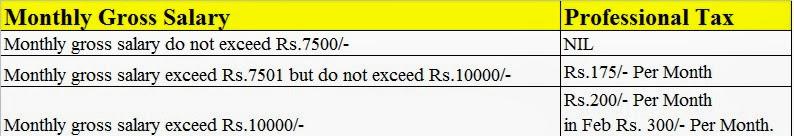 Latest Professional Tax Slab Rates in Karnataka FY 2013-14 AY 2014-15