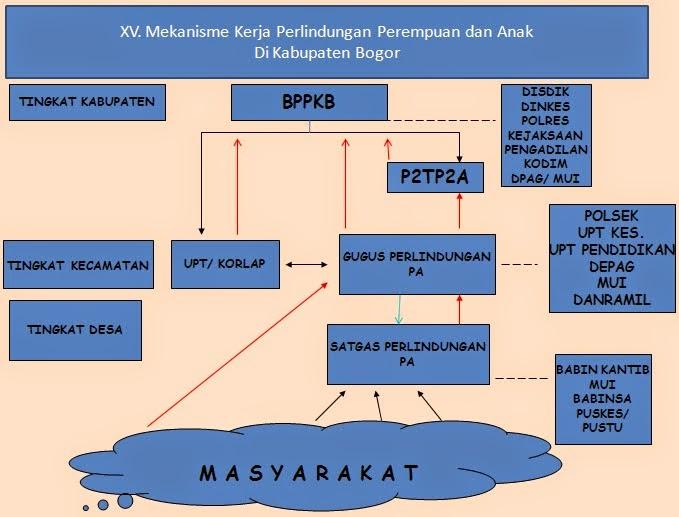 Publikasi Kinerja BPPKB Kabupaten Bogor 2014 238