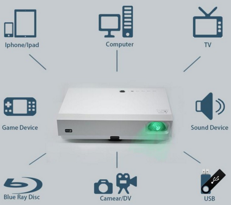 Types and benefits of Projector