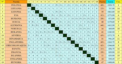 Clasificación final por orden del sorteo inicial de la III Olimpiada de Ajedrez de 1930