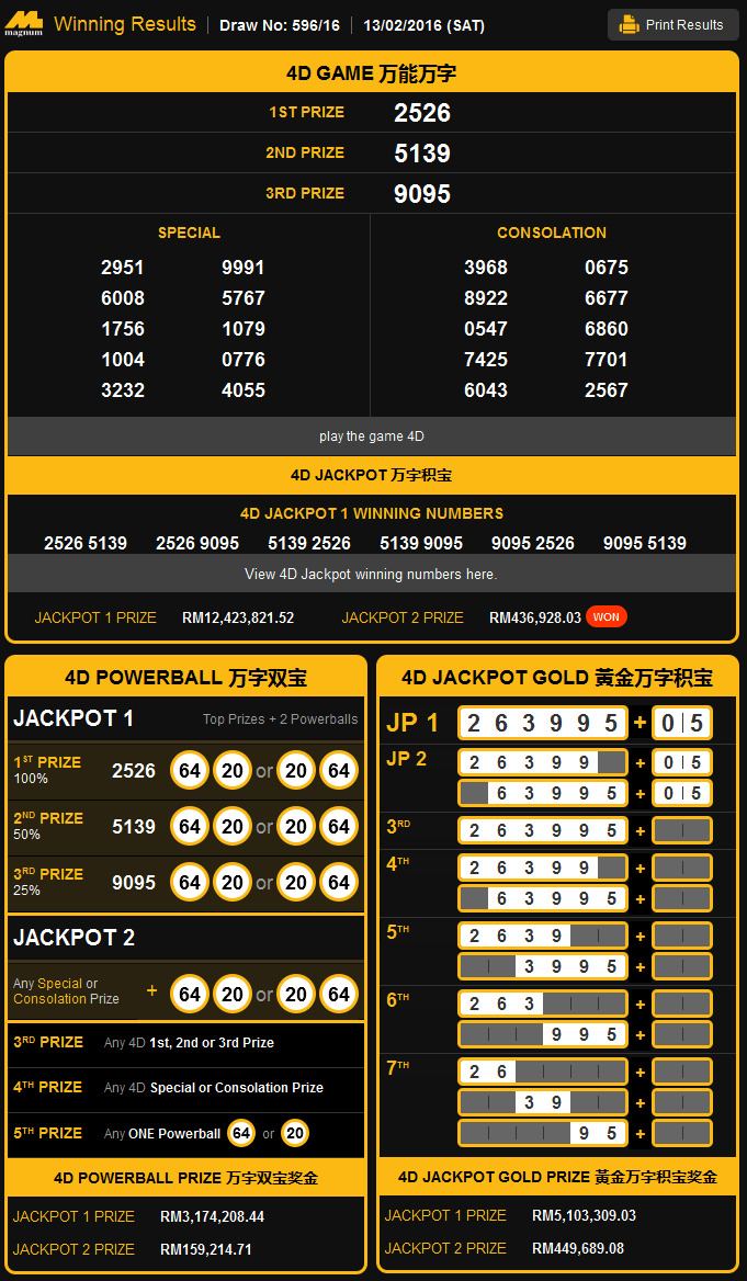 Perdana 4D Results