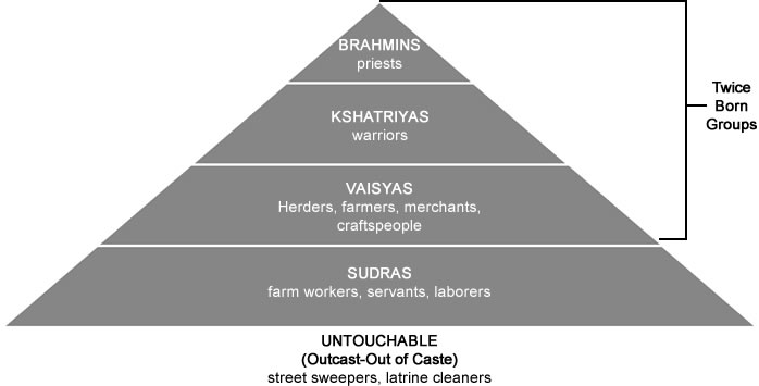 an introduction to the caste system in india The history and structure of the caste system  introduction the indian caste system is  aryans reached india about.