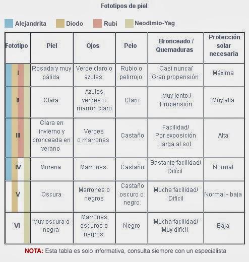 Depilacion Laser Brasileña Depilacion Brasileña Tipos de