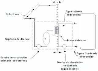 Sistema de circulación forzada