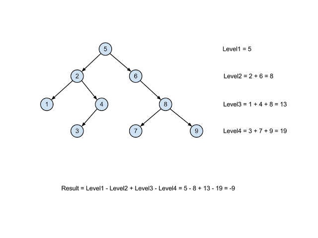 Deifference between sum of nodes on even height and sum of nodes on odd height