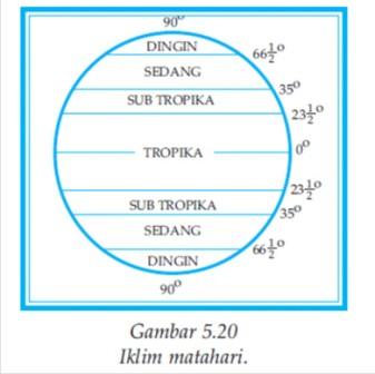 Klasifikasi iklim ss belajar dasar perhitungan mengadakan pembagian daerah iklim matahari adalah banyaknya sinar matahari yang diterima oleh permukaan bumi ccuart Images