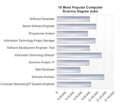 Information Systems most common degree
