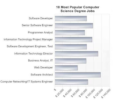 10 most Popular Computer Science Degree Jobs