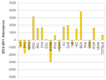 2012-2011 Season Average Difference