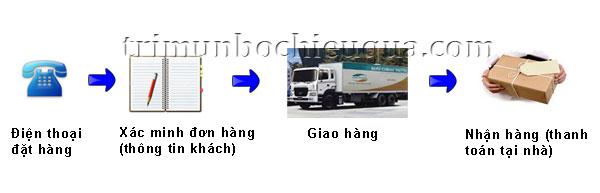 Phương thức thanh toán sau COD bưu điện