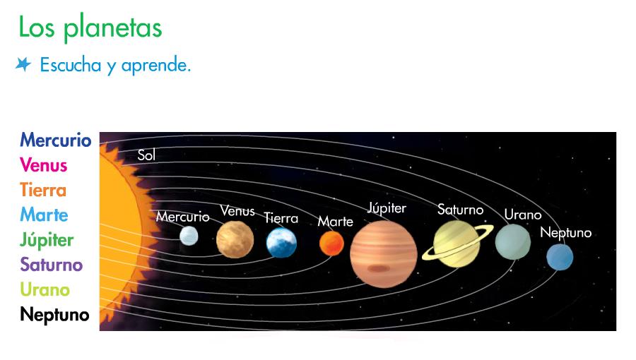 http://www.primerodecarlos.com/SEGUNDO_PRIMARIA/octubre/Anabel_F/universo/U03_052_01z-Losplanetas/visor.swf