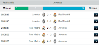 5 Last Meeting Real Madrid vs Juventus
