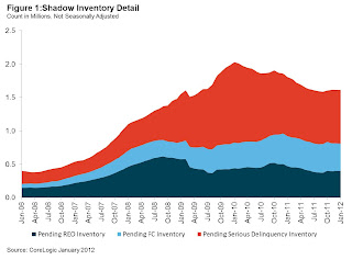 CoreLogic Shadow Inventory