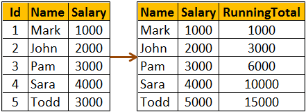sql server running total query