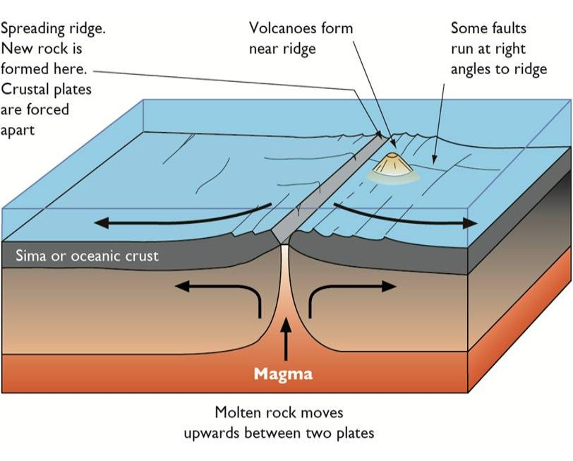 Subduction Zone Volcano Diagram Subduction Zone Volcano Animation Elsavadorla