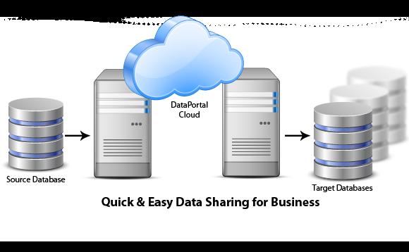 Data retrieval programs