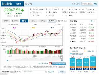 中国株コバンザメ投資 香港ハンセン指数20130911