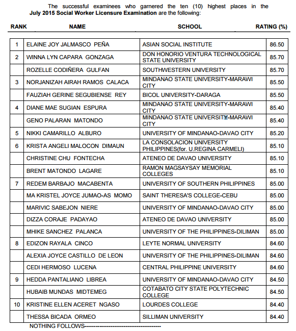 TOPNOTCHERS: July 2015 Social Worker board exam