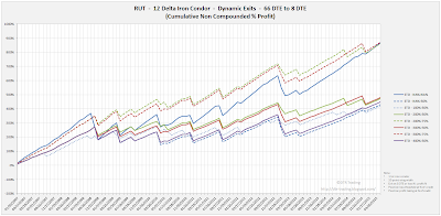Iron Condor Equity Curves RUT 66 DTE 12 Delta Risk:Reward Exits