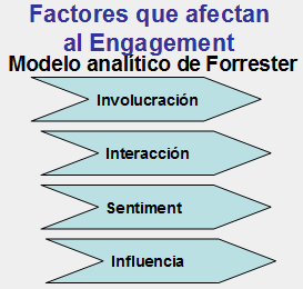 Modelo analítico de Forres para medir el Engagement.