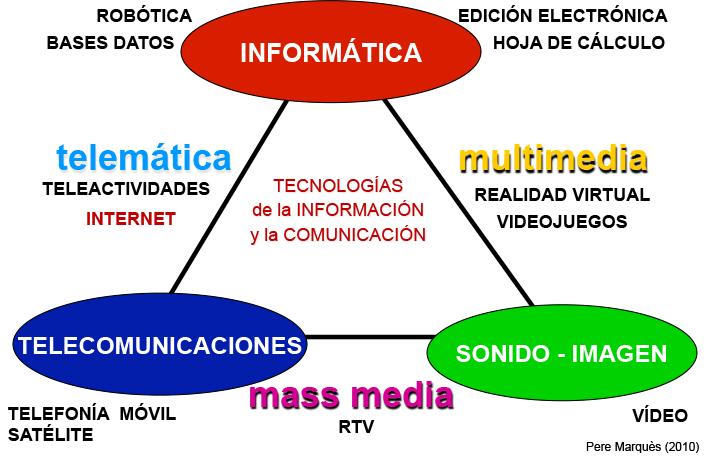 TIC y Educación: mayo 2012