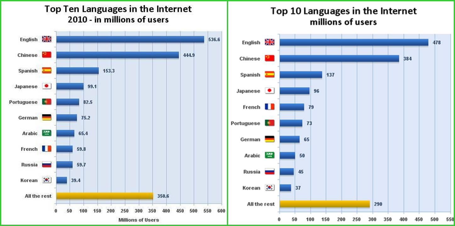 le top 10 des langues les plus utilis u00e9es sur internet en 2010