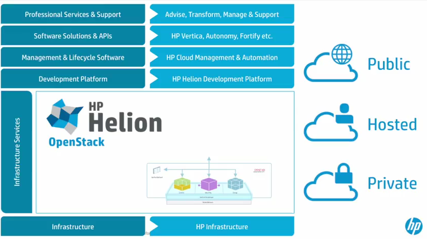 Openstack- Its importance in Cloud. The HP Helion Boost
