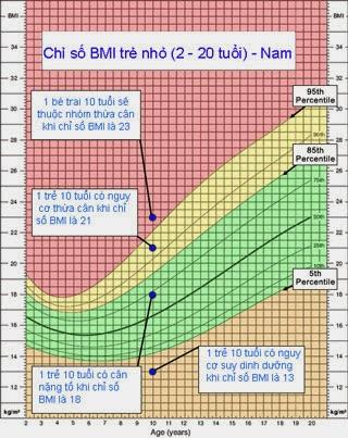 Chỉ số BMI bé Nam