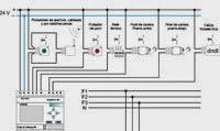 control automatico de una puerta de garaje