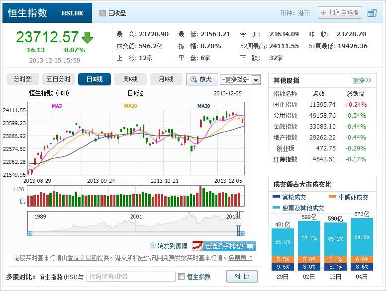 中国株コバンザメ投資 香港ハンセン指数20131205