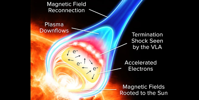 Particle acceleration in a solar flare. CREDIT: Alexandra Angelich, NRAO/AUI/NSF.