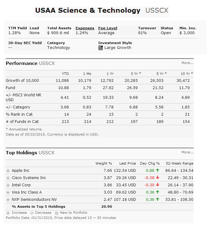 Usaa Science Technology Fund Usscx Mepb Financial