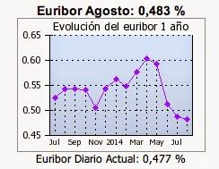 Euribor Agosto: 0,483 %